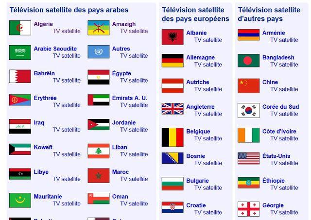 موقع Satexpat رائع يقدم لك خدمة التعرف على ترددات جميع القنوات العالمية حسب التحديد فما عليك الا اختيار الستاليت الذي تريد معرفة ا Blog Blog Posts Chart