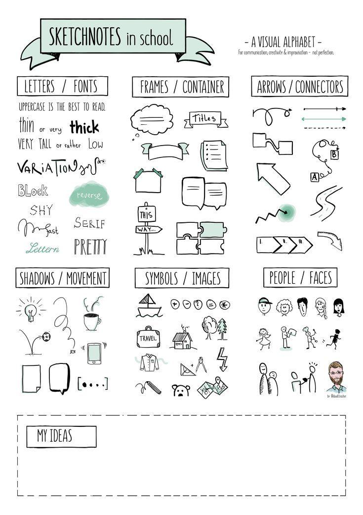 Sketchnotes in School – Visual Alphabet & Exercises – Unterrichtsmaterial in den Fächern Englisch & Kunst & Sonstige Sprachen