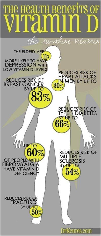 how to take vitamin d prescription
