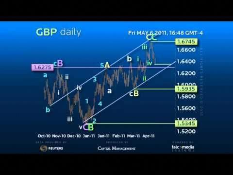 Daily Forex Trading Strategy Gbp Pivot Point For Reversal