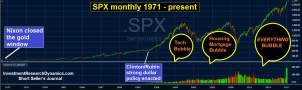 Gold and Silver News: The Biggest Stock Bubble In U.S. History