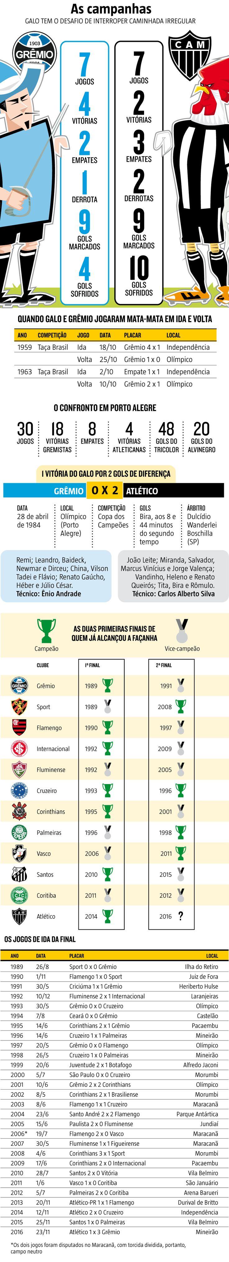 O Atlético, que conquistou a Libertadores de 2013 e a Copa do Brasil de 2014 com viradas inimagináveis, irá nesta terça-feira (6) para Porto Alegre, cidade onde só venceu o Grêmio, por dois gols de diferença, uma vez, em 1982. (06/11/2016) #Grêmio #Galo #Atlético #CopaDoBrasil #Infográfico #Infografia #HojeEmDia