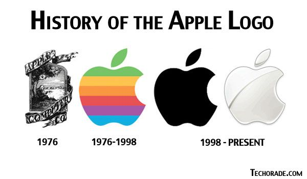 Fourtriangle: Apple Inc. ~ Fourtriangle
