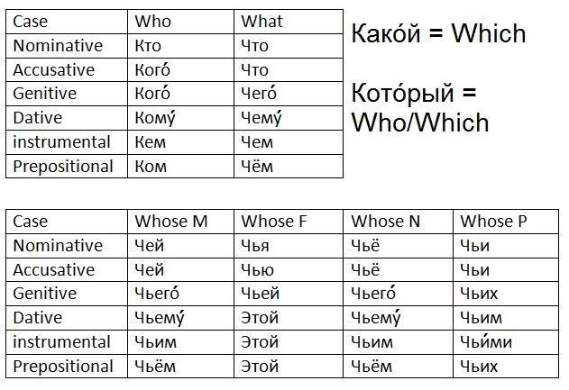 cases conjugation sheets for nouns pronouns adjectives rus a leri russian language. Black Bedroom Furniture Sets. Home Design Ideas