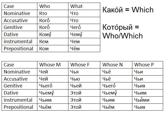 Letter Russian Spelling Rule Introductory 46
