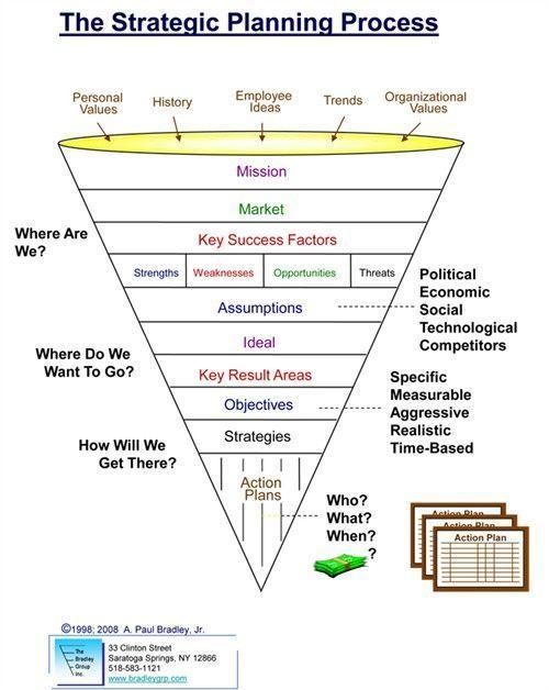 The  Best Strategic Planning Ideas On   Strategic