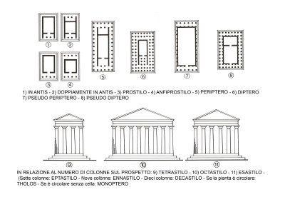 Ci sono varie tipologie di tempio greco