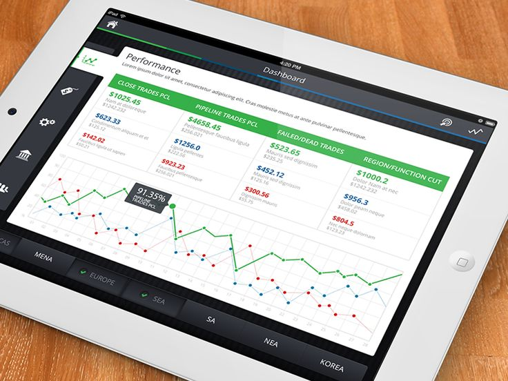 Performance Dashboard iPad by Abdullah Bin Laique