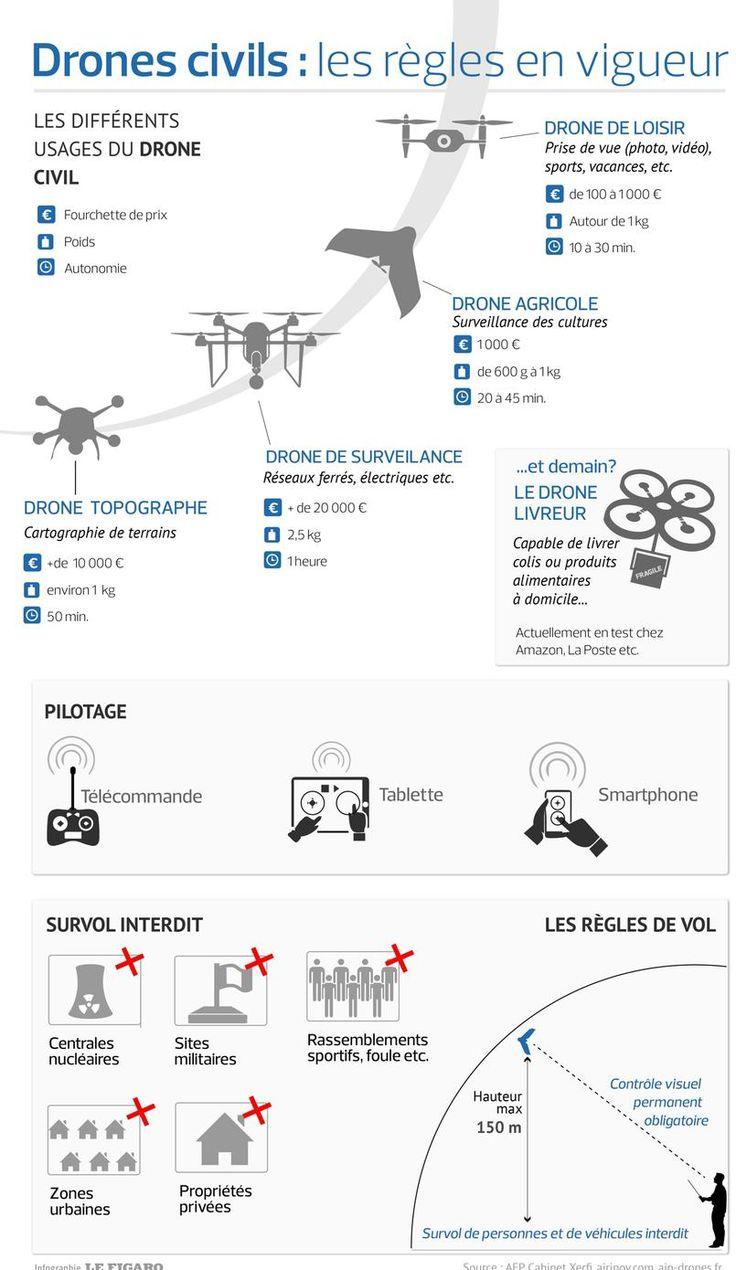 Drones civils: comment ça marche ?
