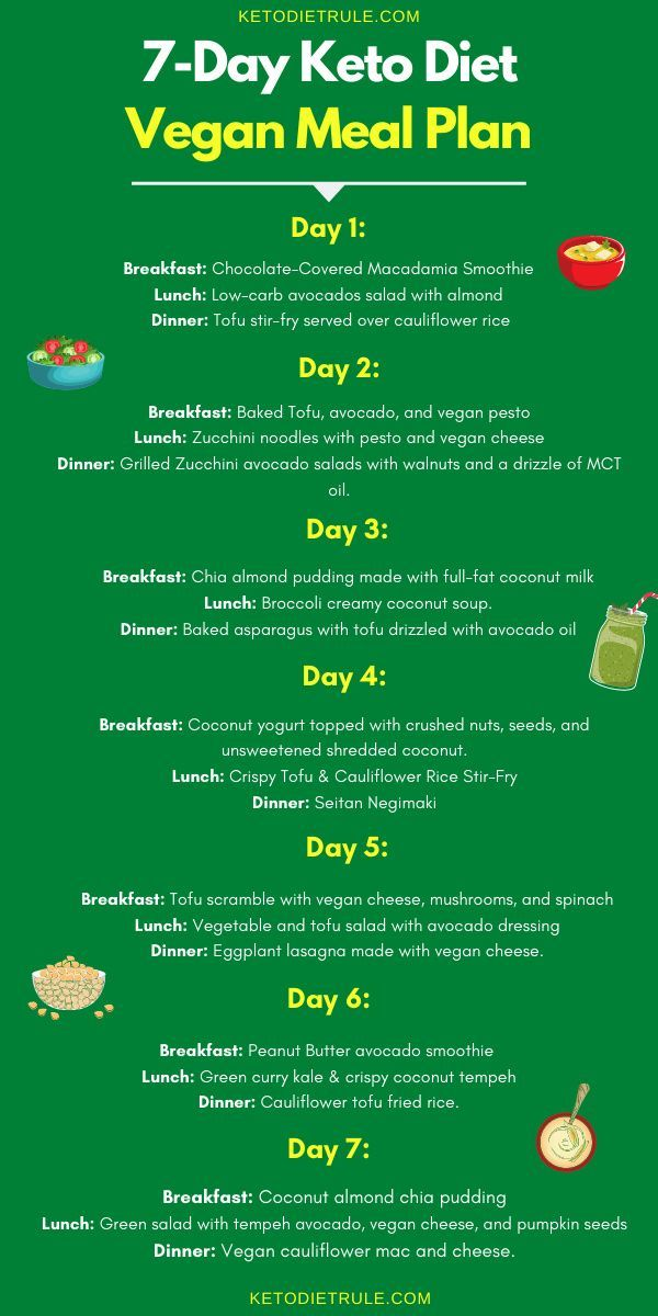 Keto Diet Rule Keto Made Simple Tips Rules Recipes Guides In 2020 Vegan Meal Plans Keto Diet Meal Planning