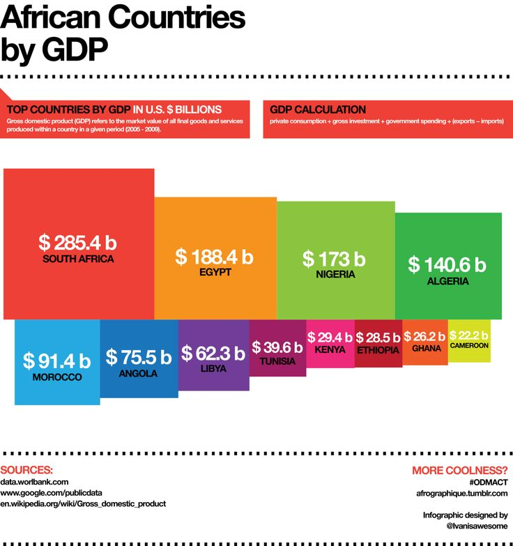 LOVE THESE GRAPHICS. African countries by GDP. Africa is a high growth market for container shipping.