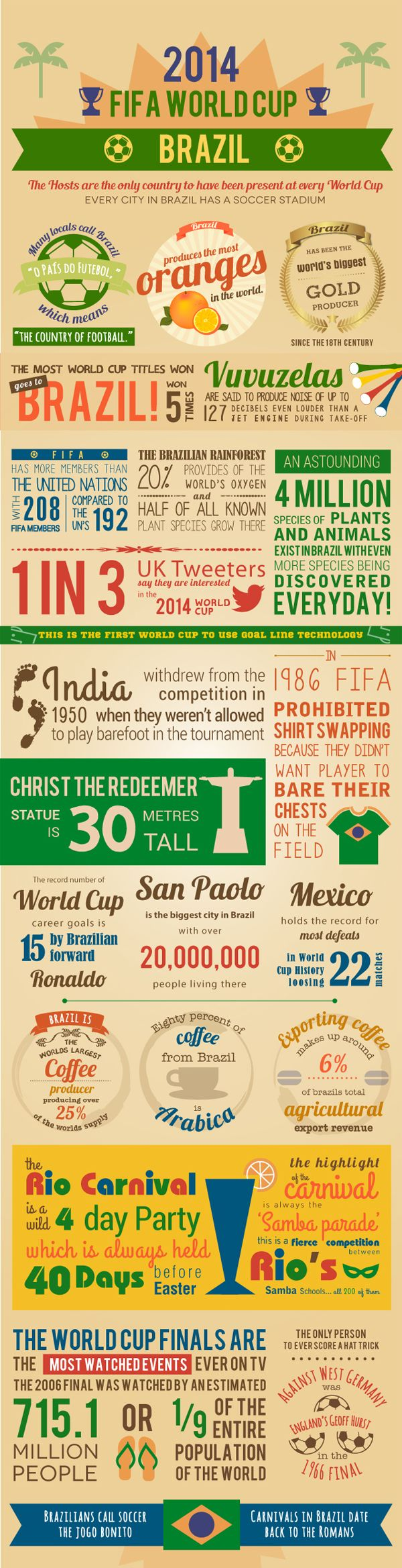 Cool facts about Brazil and the World Cup!   ~B€LMÅ~