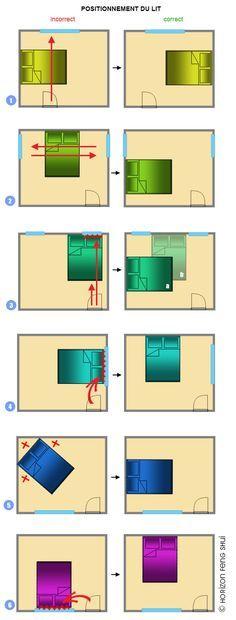 orientation du lit en feng shui