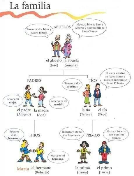 Simple but effective Family Tree. - Each person says a statement about others in the family (ie. Tenemos dos sobrinos.)