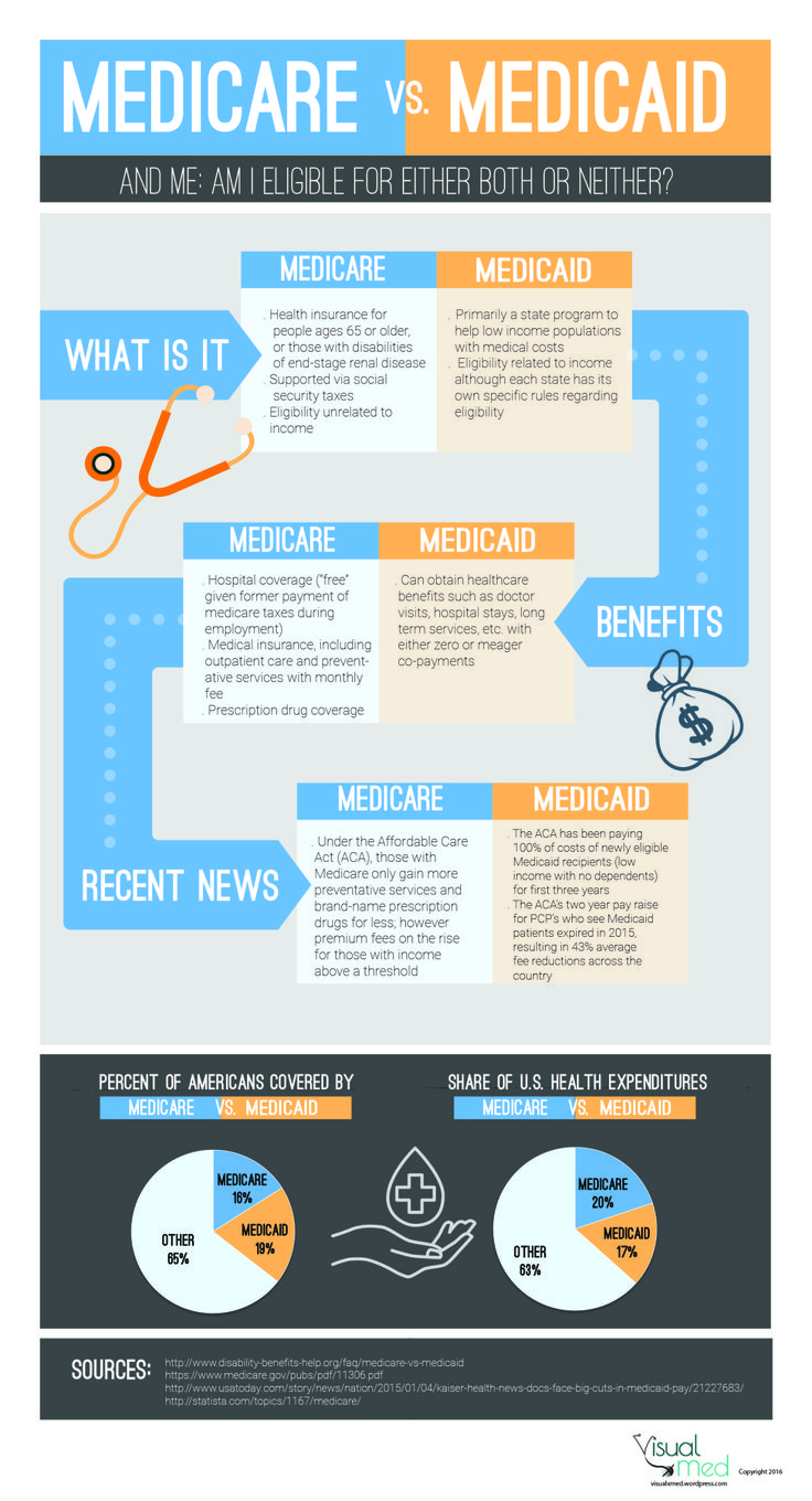 Medicare vs medicaid they sound similar how are they