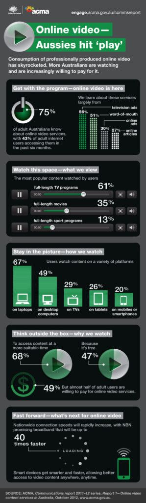 acma-online-video-infographic