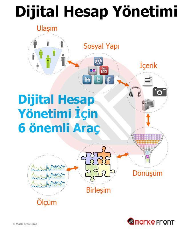 Dijital Hesap Yönetimi - #MarkeFront #sosyalmedya #sosyalmedyapazarlama #socialmedia #socialmediamarketing #e-ticaret #internet