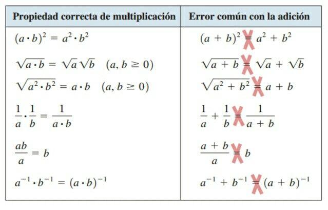 Errores comunes en álgebra