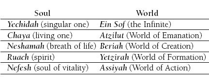 The Soul and the Afterlife - Kabbalah, Chassidism and Jewish Mysticism
