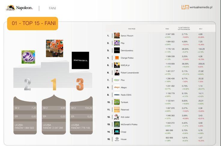 15 największych fan page'y w kategorii TOP15 w sierpniu 2013. Dane pochodzą z raportu Social Brand Footprint opracowanego przez Napoleoncat.com platformę do zarządzania i analizy mediów społecznościowych. Raport ilustruje aktywność marek na Facebooku, YouTube i Twitterze.