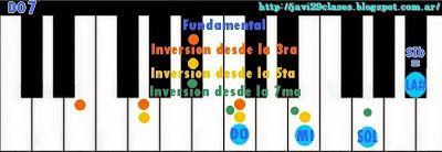 Piano: Acordes de séptima (7) Clases simples de Guitarra y Piano: