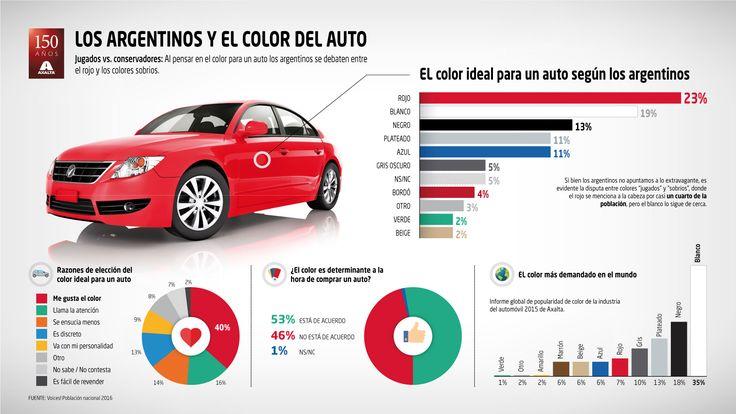"""Qué color prefieren los argentinos para sus autos?      Axalta Coating Systems, proveedor global líder de pinturas líquidas y en polvo, presenta los resultados de """"Preferencias de color ... http://sientemendoza.com/2016/11/28/que-color-prefieren-los-argentinos-para-sus-autos/"""