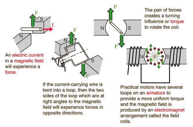 How Does An Electric Motor Work >> How Does An Electric Motor Work Electrical Engineering