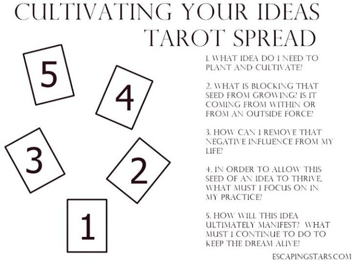 Pin by cara on tarot in 2020 tarot spreads tarot what