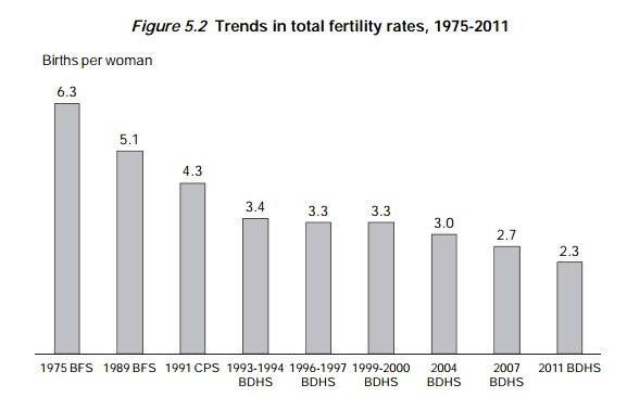 Changes in Bangladesh's total fertility rate from 1975 through 2011