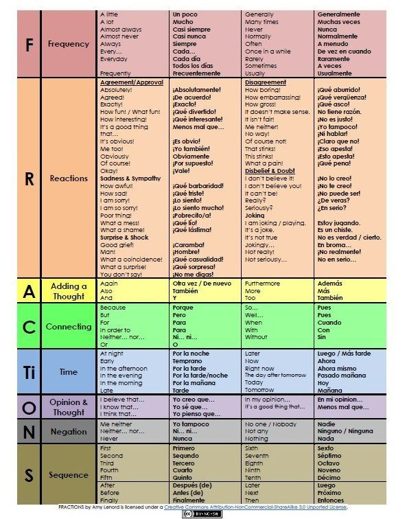 High frequency spanish words to help build language proficiency and fluency