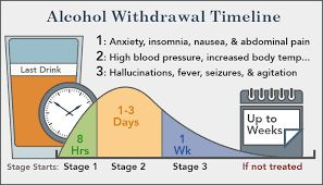 Image result for signs and symptoms of alcohol withdrawal