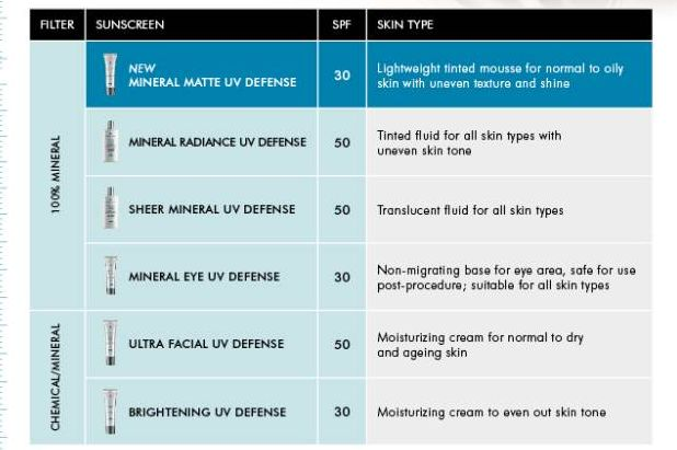 Select the right SkinCeuticals Sunscreen