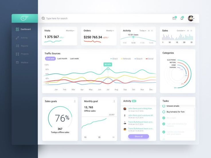 Analytics Dashboard  Design SiteUp