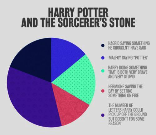 Harry Potter Characters Birth Years until Harry Potter Movies Itunes onto Harry …