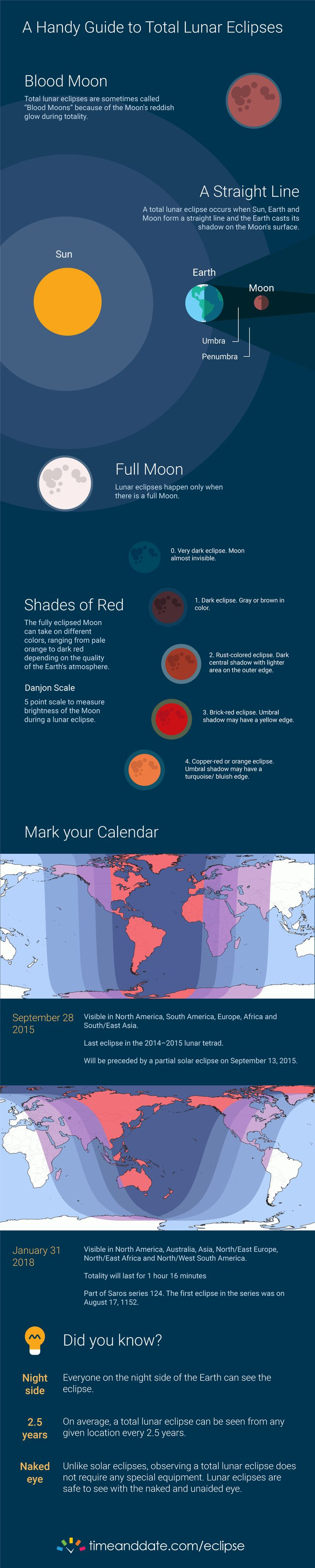 A Handy Guide to Total Lunar Eclipses. Infographic.