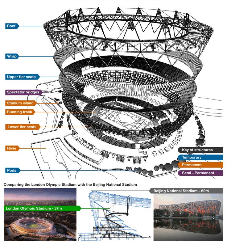 http://deskarati.com/wp-content/uploads/2012/01/2012-Olympic-Stadium-exploded-view.gif