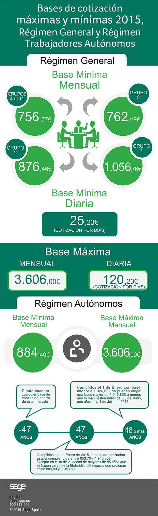 Hola: Una infografía con las Bases de cotización Seguridad Social 2015. Vía Un saludo