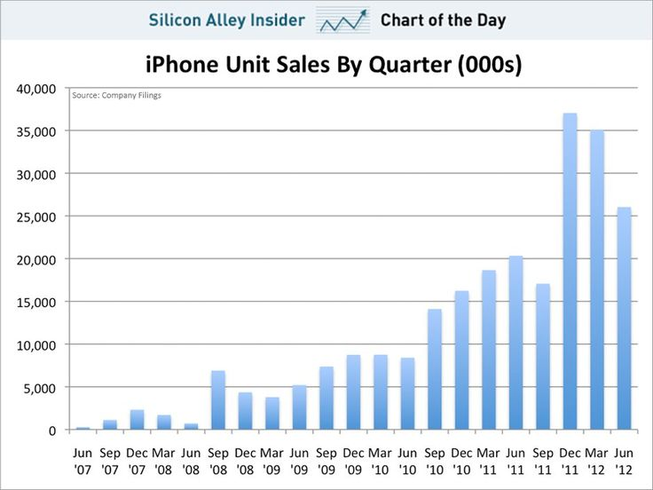 25 Best Ideas About Iphone Sales On Pinterest City Of