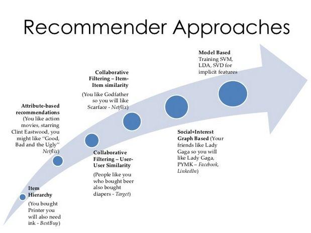 Recommender Approaches / Recommendation algorithms