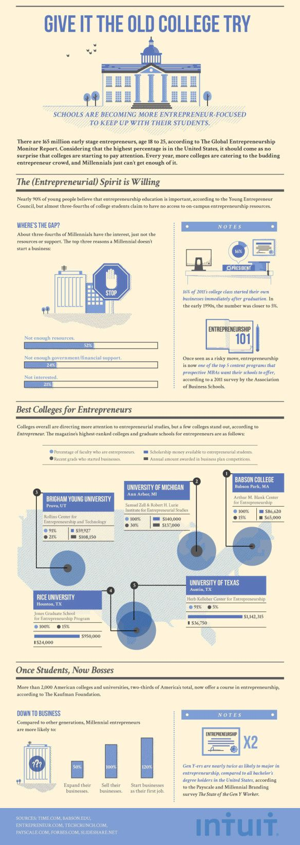 college-try-infographic