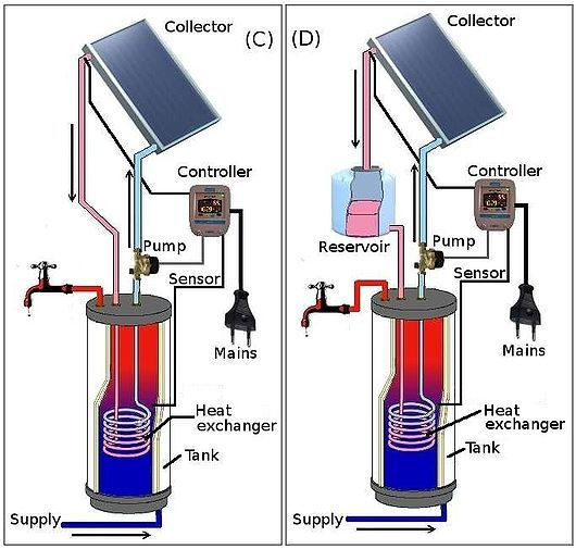 Best 25 Solar Water Heater Ideas On Pinterest Diy Solar