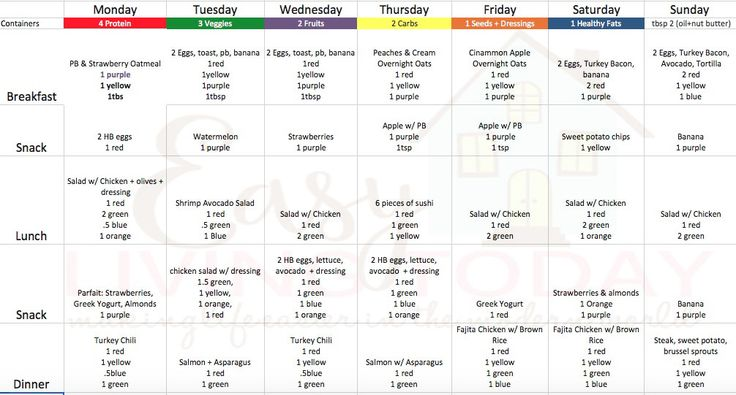 Weight Loss Meal Plan- Week 1 - Easy Living Today