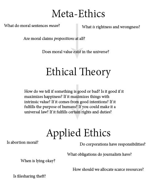 meta ethics | He doesn't make it very far. He comes to unsupported assertions very ...