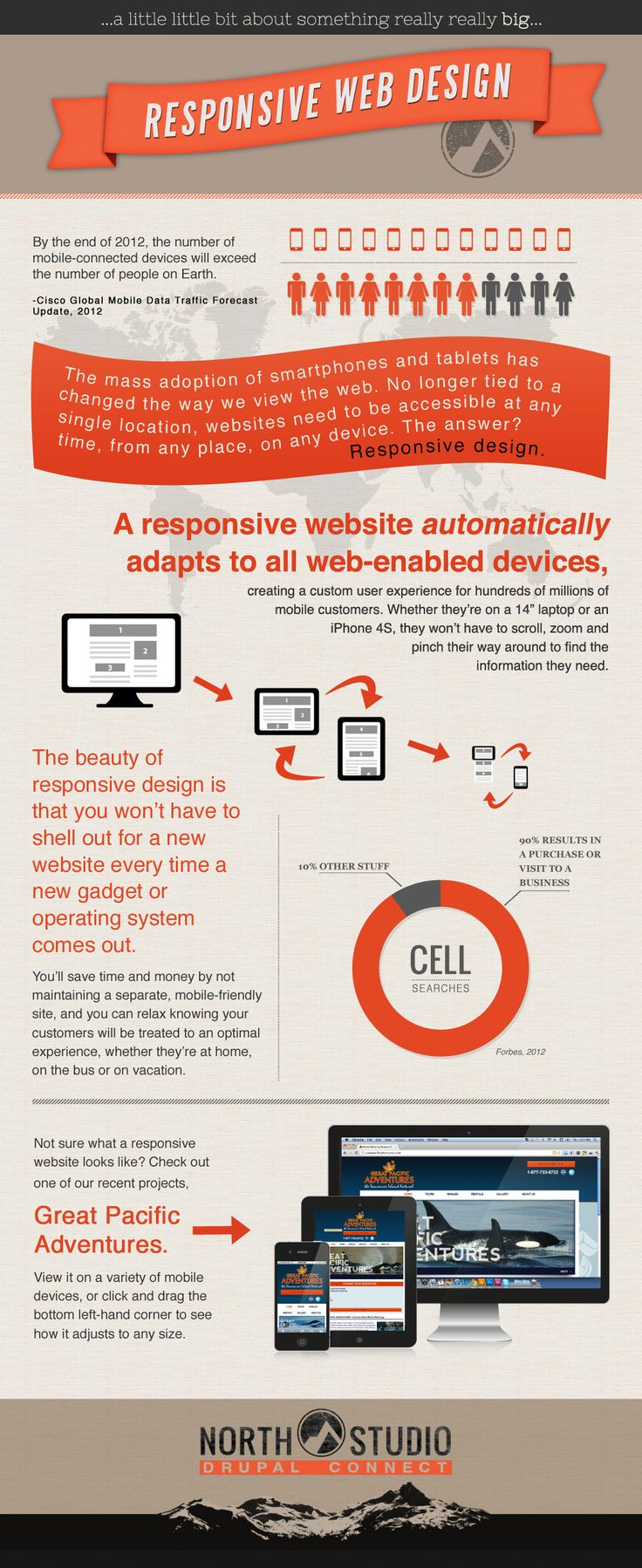 Responsive WebDesign 3