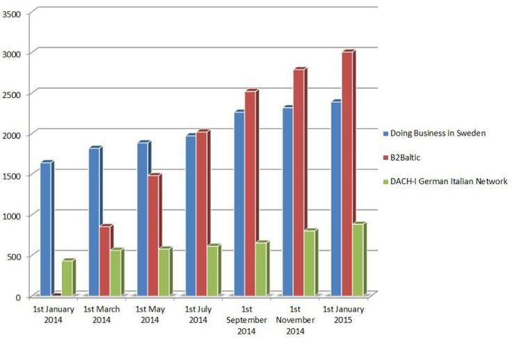 B2Baltic Growth Trend 2014 Statistics