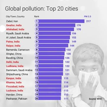 Half of world's 20 most polluted cities in India, Delhi in 11th position | | Hindustan Times