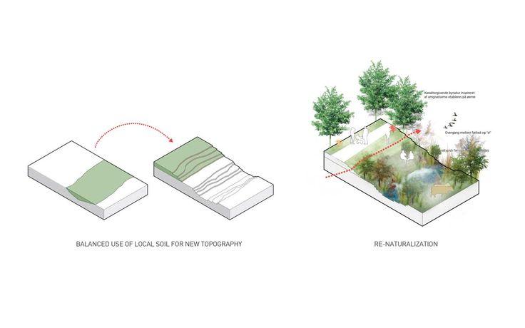 P055_Amager11 « Landscape Architecture Works | Landezine