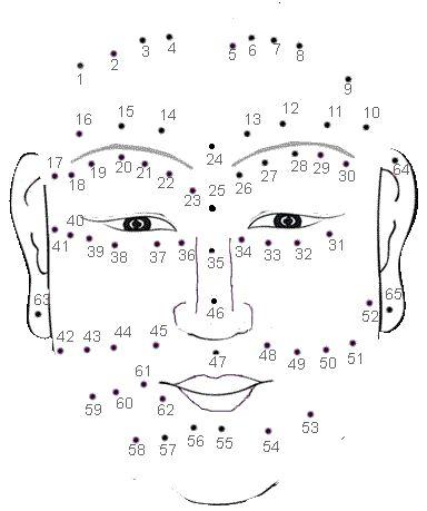 Face Reading: Moles on Women's Face
