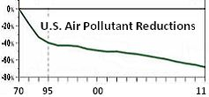 Chart illustrating progress depleting air pollution in our environment:) CLEAN AIR ACT!