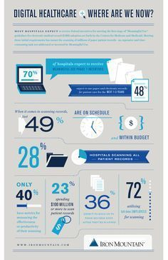 Digital Healthcare: Where Are We Now? [INFOGRAPHIC]